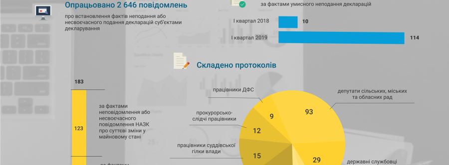 З початку року НАЗК опрацювало 2646 фактів неподання або несвоєчасного подання декларацій
