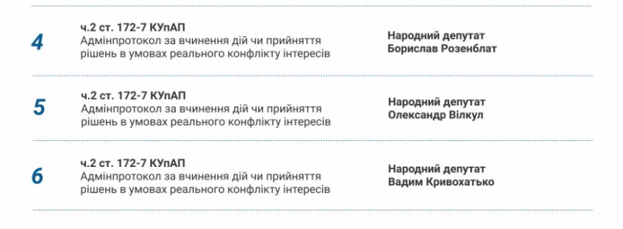 ТОП-порушення антикорупційного законодавства березня 2019 року