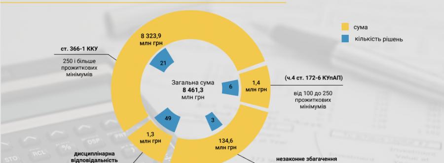 НАЗК виявило в деклараціях народних депутатів недостовірні відомості на 8,5 млрд гривень