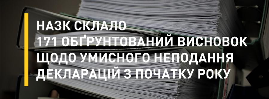 НАЗК склало 171 обґрунтований висновок щодо умисного неподання декларацій з початку року