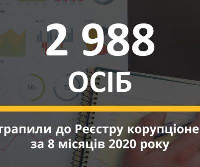 У серпні до Реєстру корупціонерів потрапили 359 осіб. Майже 3 тис. – з початку року