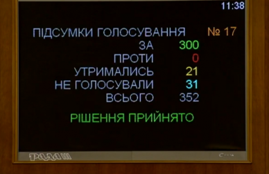 The Verkhovna Rada adopted draft laws restoring NACP authorities. The Agency's comment: